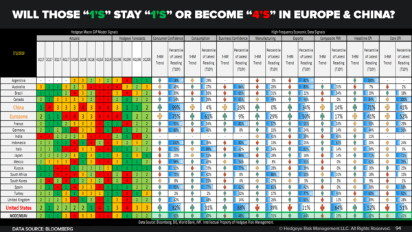 CHART OF THE DAY: Europe + China = Caution - Will Those 1s Stay 1s Or Become 4s In Europe And China