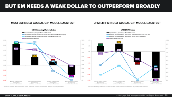 Monthly Macro Themes Monitor: Welcome to #Quad4 in Q3 - But EM Needs A Weak Dollar To Outperform Broadly