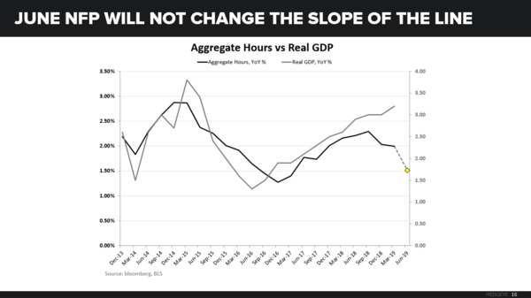 CHART OF THE DAY: Real GDP vs Aggregate Hours - CoD Agg Hours vs GDP