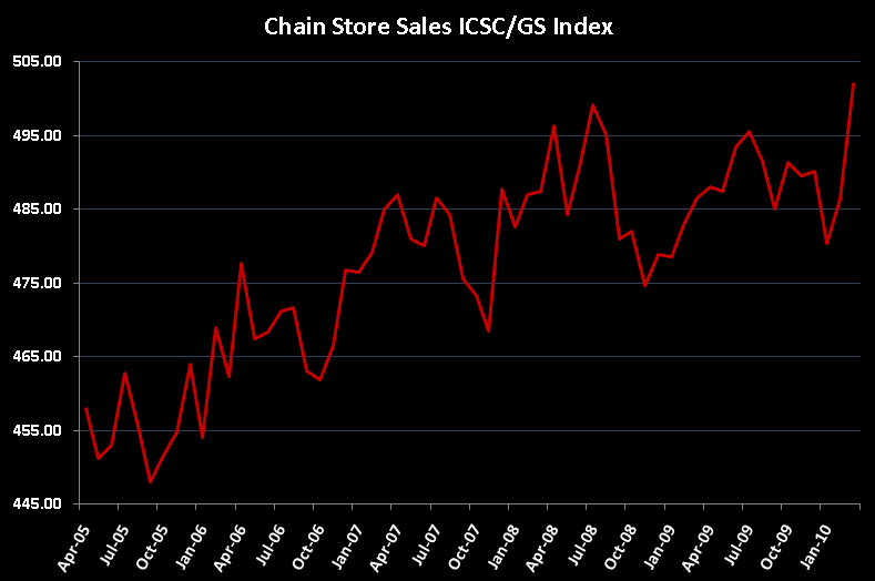 R3: Accelerating Sales (and Gas) - ICSC Chain Sales Index