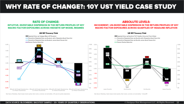 CHART OF THE DAY: Rate of Change → 10Y UST Yield Case Study - Why Rate of Change 10Y UST Yield Case Study