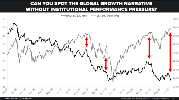 CHART OF THE DAY: Global Growth Concerns - Chart of the Day
