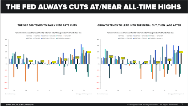 CHART OF THE DAY: The Fed Always Cuts At/Near All-Time Highs - The Fed Always Cuts At Near All Time Highs