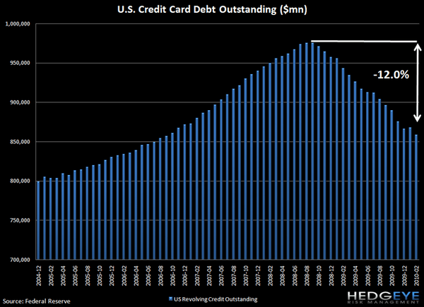 CONSUMER CREDIT CONTRACTION RESUMES - G19 OFFERS NO REPRIEVE - J1