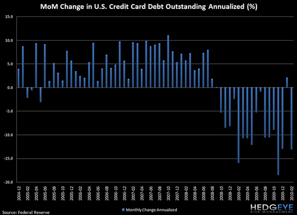 CONSUMER CREDIT CONTRACTION RESUMES - G19 OFFERS NO REPRIEVE - J2
