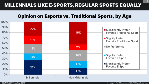 It's Game On for Esports - chart6