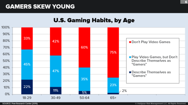 It's Game On for Esports - chart7