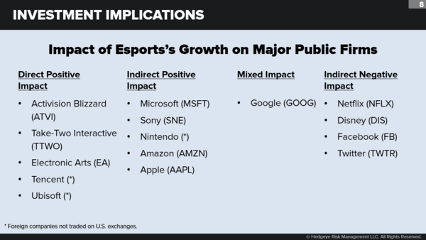 It's Game On for Esports - chart9