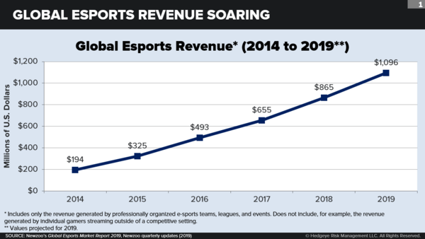 It's Game On for Esports - chart2