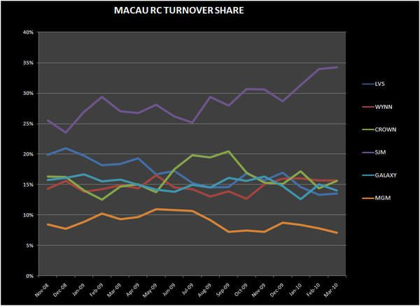 MACAU MARCH DETAIL - RC Turnover