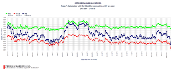 Hong Kong Protests Pit Young Against Old. Newswire. - July15 chart2