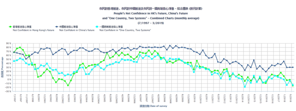 Hong Kong Protests Pit Young Against Old. Newswire. - July15 chart3