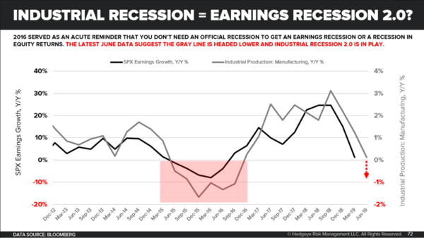 Scary Charts: Global Industrial Recession → US Industrial Recession → US Earnings Recession - dd3