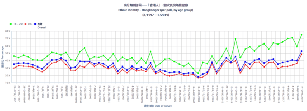 Hong Kong Protests Pit Young Against Old. Newswire. - July15 chart4