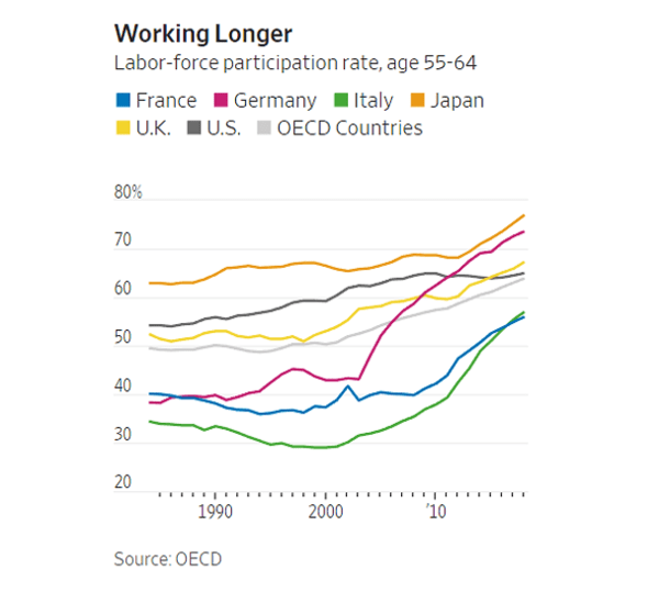 Older Workers Are Giving Advanced Economies Much-Needed Boost - zen 1
