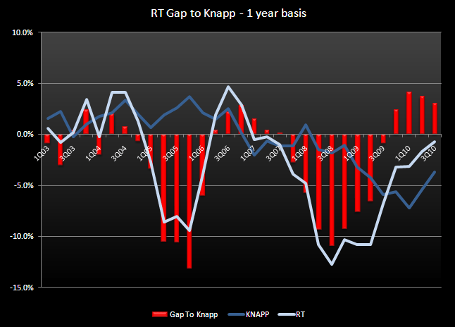 RT – HEDGEYE THOUGHTS - RT gap to knapp 1yr
