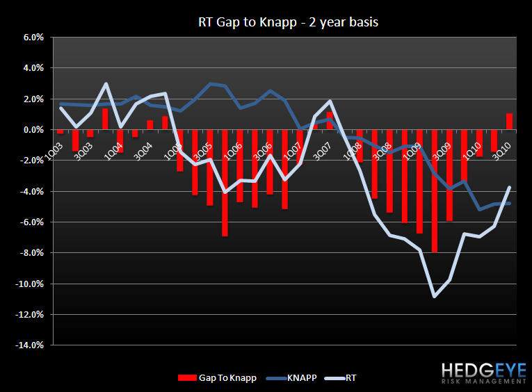 RT – HEDGEYE THOUGHTS - RT gap to knapp 2yr