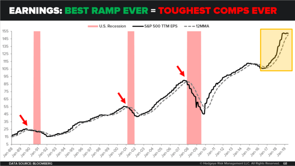CHART OF THE DAY: Earnings → Toughest Comps Ever - CoD Earnings Growth Best Ramp Ever