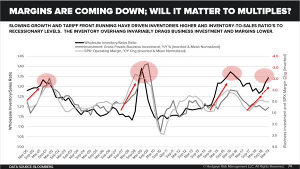 CHART OF THE DAY: Margins Coming Down (Will It Matter to Multiples?) - Chart of the Day