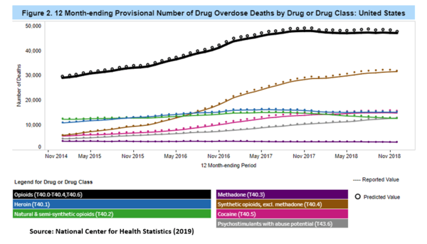Overdose Mortality Falling, But Fentanyl Deaths Still Rising. NewsWire. - July21 chart2