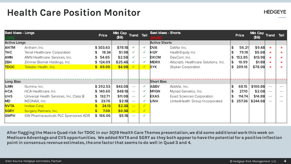 INVITE | Position Monitor Live Q&A | NVTA added to Long Bench | 10:00 AM Monday July 22, 2019 - positonmonitor0722
