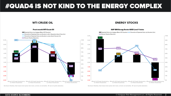 CHART OF THE DAY: Quad 4 Isn't Kind to Energy - Chart of the Day