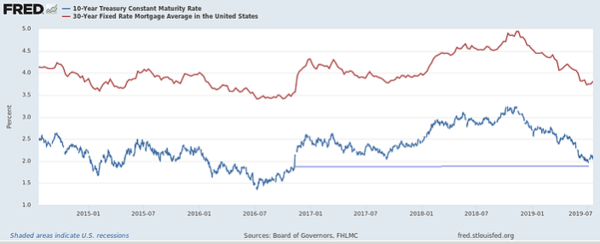 Maybe No Rate Cut in July? - zaw