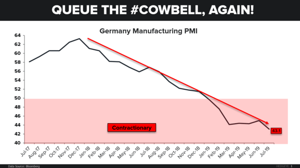 CHART OF THE DAY: Train Wreck → Germany - CoD German PMI
