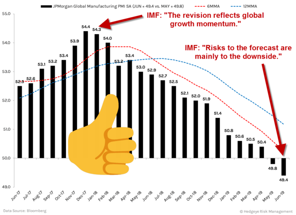 LOL → IMF Cuts Its Global Growth Forecast - JPM Global Manufacturing PMI 2