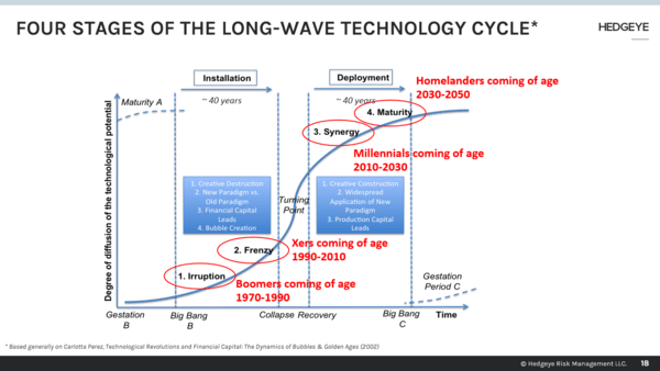 REPLAY & TIMESTAMPS | The Generational Long Wave & The Future of Technology - Invite slide 2