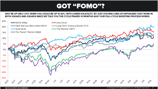 CHART OF THE DAY: Our FullCycleInvesting Process Works - Chart of the Day 7 25 19