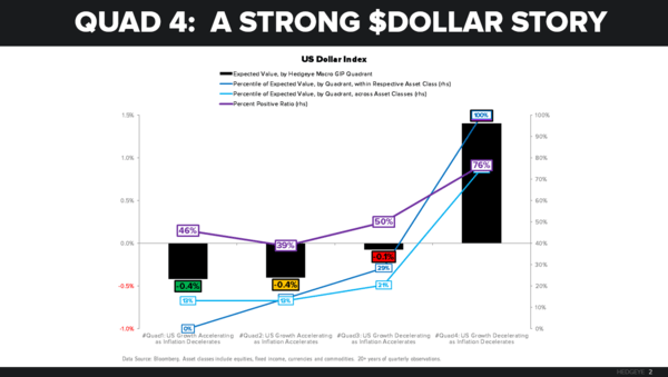 CHART OF THE DAY: Quad4 → A Strong Dollar Story - CoD  USD Quad 4