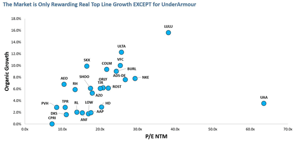 UAA | Could 2Q Be a Short Thesis-Buster? - valuation UAA note