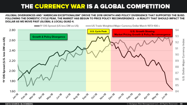 CHART OF THE DAY: When Will US Dollar Peak? - CoD Currency War Competition