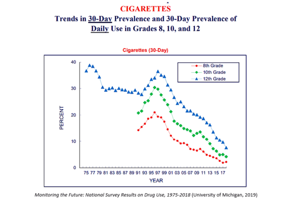 Teen Vaping Epidemic Darkens Future for E-Cigarettes. NewsWire - July28 chart4