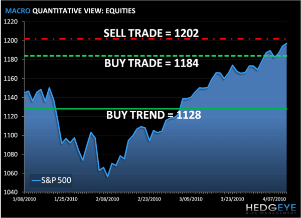 Pain Trade Continues: SP500 Levels, Refreshed...  - S P