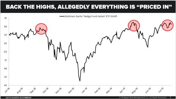 CHART OF THE DAY: Is It All Priced In? - Chart of the Day