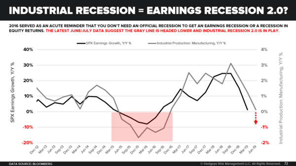 "Monthly Macro Themes Monitor: Reviewing the ""It"" in the ""Is It All Priced In?"" Debate - Industrial Recession   Earnings Recession 2.0"