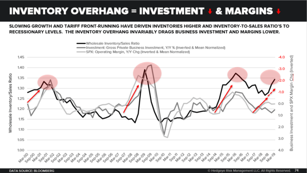 "Monthly Macro Themes Monitor: Reviewing the ""It"" in the ""Is It All Priced In?"" Debate - Inventory Overhang   Down Investment and Down Margins"