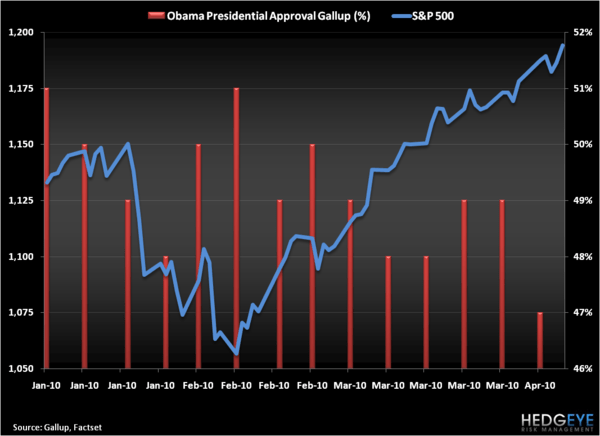 Approval Down, Market Up - Obama S P 500