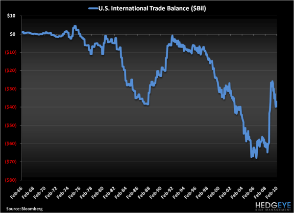 A Very Sad Secular Chart: US Trade Deficit - US Trade Deficit Long Term
