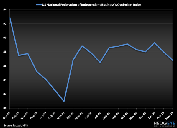 INFLATION IS DEFLATING CONFIDENCE - Small Business Optimism