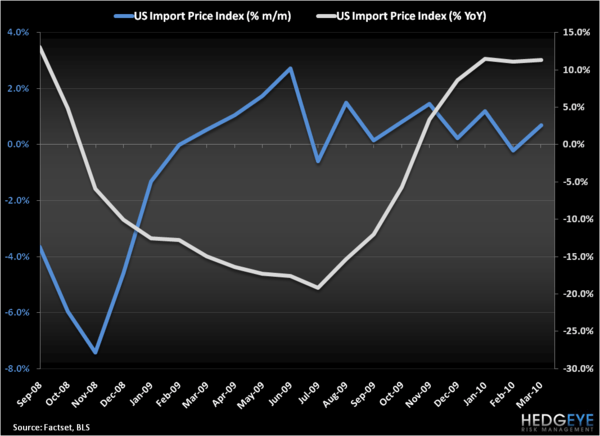 INFLATION IS DEFLATING CONFIDENCE - US Import Price Index