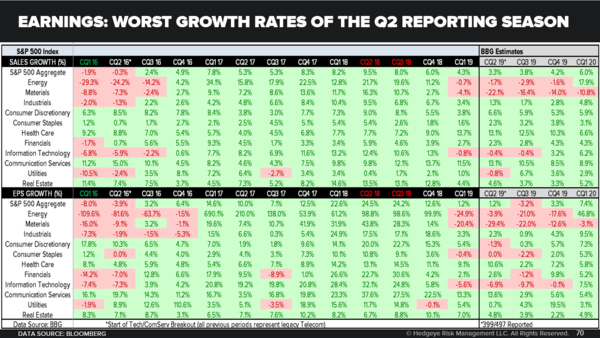 CHART OF THE DAY: Earnings Season Update - Earnings Worst Growth Rates of the Q2 Reporting Season