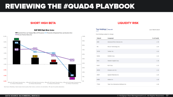 CHART OF THE DAY: 3 Factors Of A Great Quad 4 Short - Short High Beta