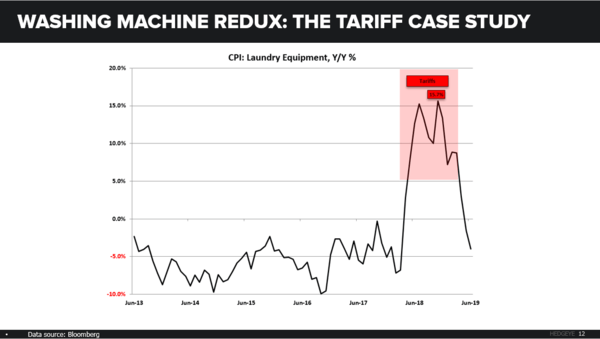 CHART OF THE DAY: A Simple Visual of Tariff's Economic Impacts - CoD Washing Machine CPI