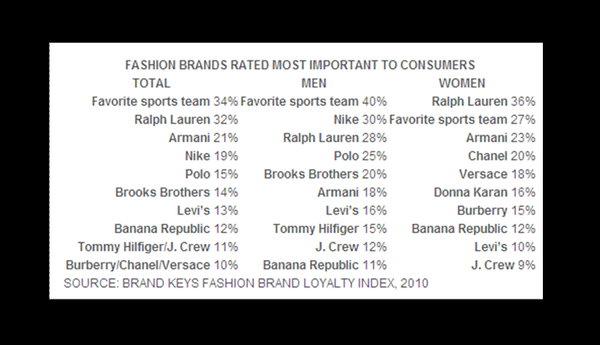 R3:  Don't Forget About Levi's - Fashion Brands Table