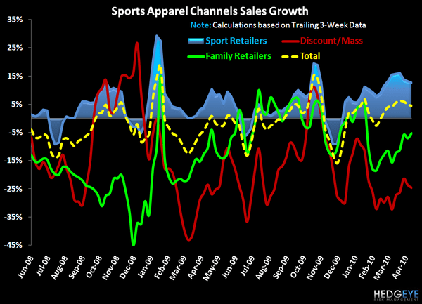 Nike Outperforms During Modest Slowdown in Sports Apparel Industry     - 2