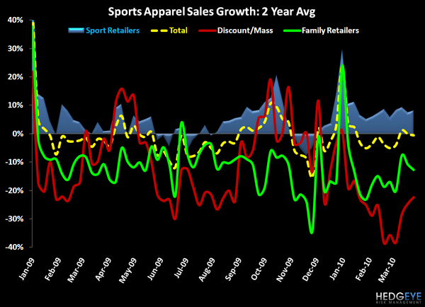 Nike Outperforms During Modest Slowdown in Sports Apparel Industry     - 3