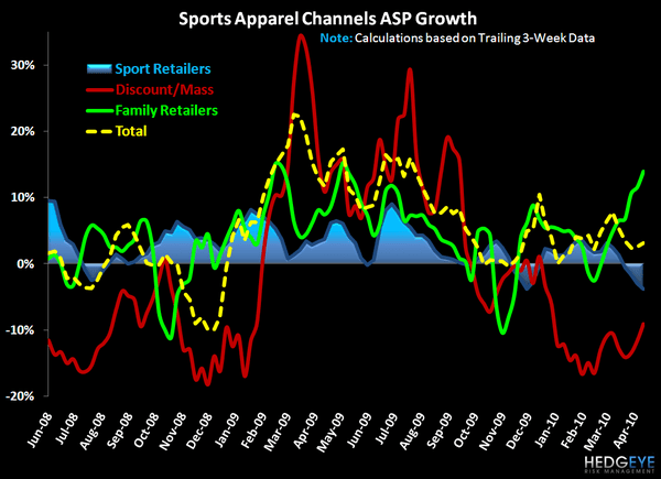 Nike Outperforms During Modest Slowdown in Sports Apparel Industry     - 4